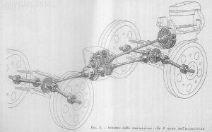 Schemat układu przeniesienia napędu autocarretta OM.