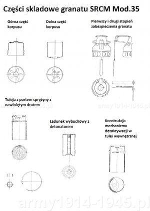 Części składowe SRCM Mod.35