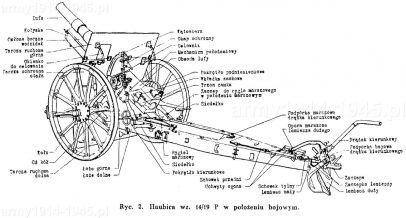Haubica wz.14/19.P. w położeniu bojowym.